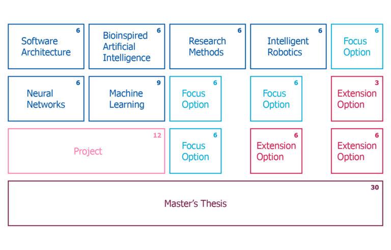 Intelligent Adaptive Systems curriculum